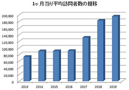 1ヶ月当たりの平均訪問者数の推移(人)