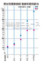 男女別・理美容師の勤続年数別賃金  平成23年賃金構造基本統計調査より