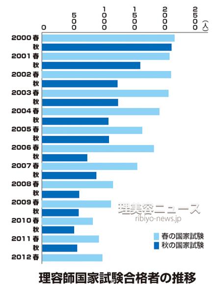 理容師国家試験 合格者数の推移(1回から25回)