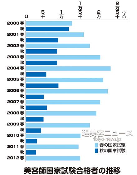 美容師国家試験 合格者数の推移(1回から25回)