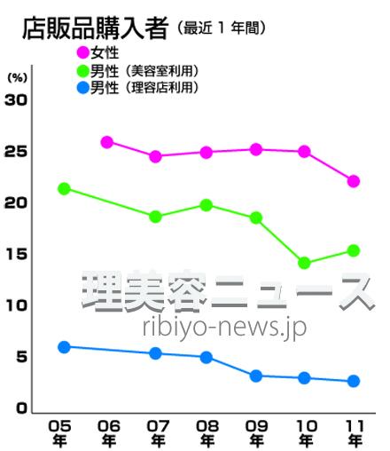 参考資料:最近1年間の店販品購入者(資料提供:NBBA)