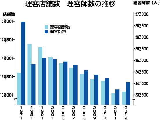 厚生労働省・平成23年度衛生行政報告より