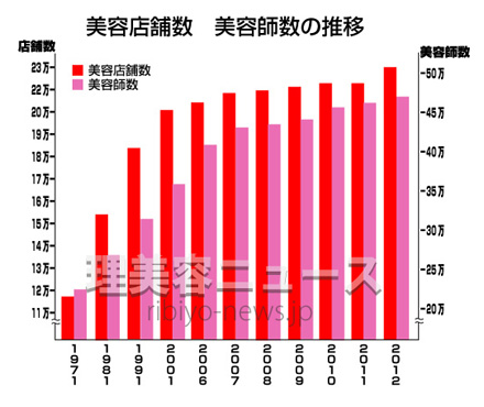 出典:厚生労働省・平成23年度衛生行政報告より