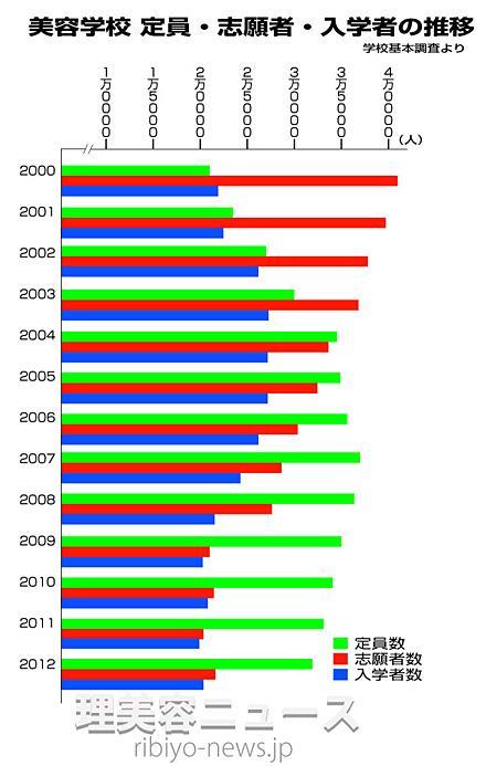 <参考資料>美容学校 定員・志願者・入学者の推移(学校基本調査)