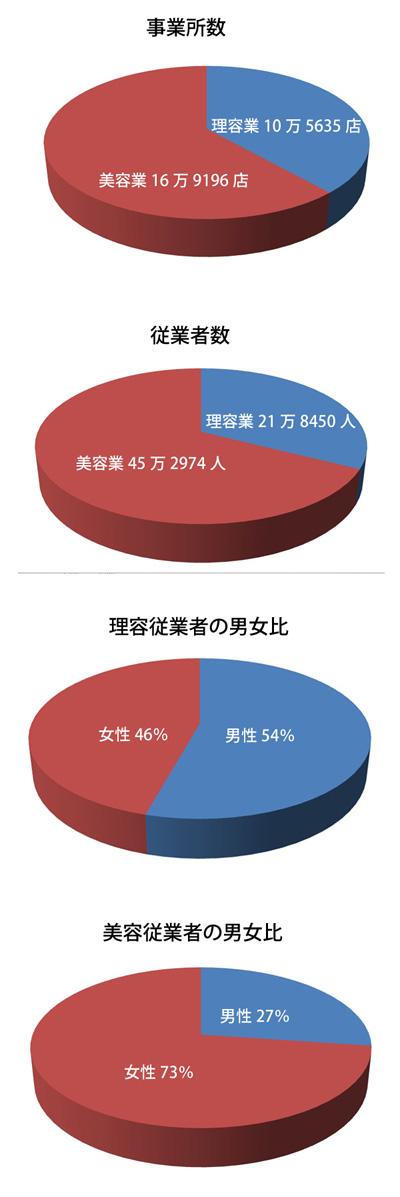 <平成24年経済センサス-活動調査>より作成