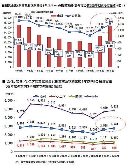 日本政策金融公庫「平成25年度第3四半期 創業融資実績」より