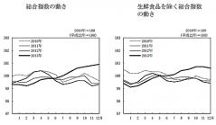総務省統計局が発表したグラフ