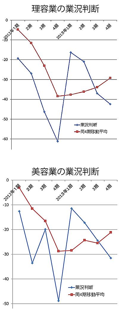 理美容業の業況判断/2013年第4四半期