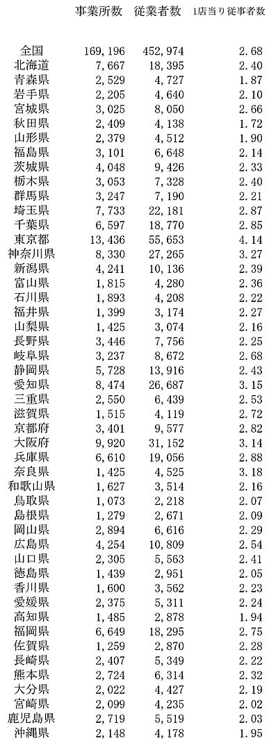 平成24年経済センサス・産業(小分類)別事業所及び従業者数-都道府県