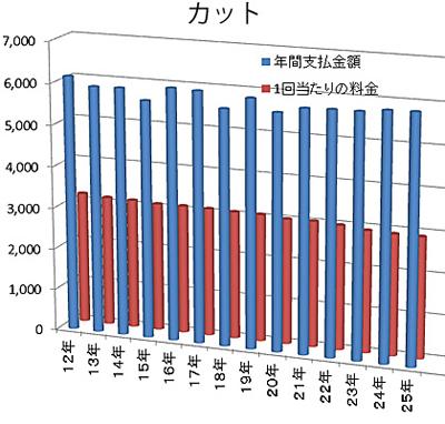 総務省・平成25年・家計調査(年次)より「カット」