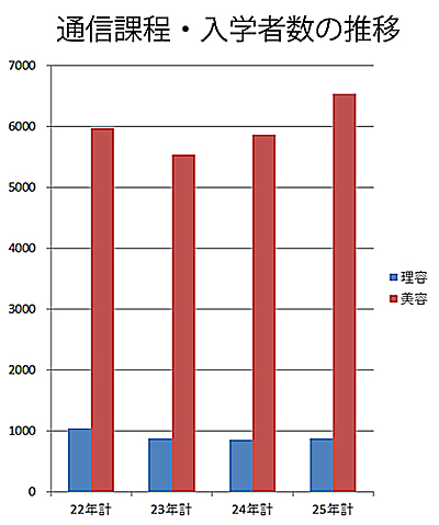 資料・日本理容美容教育センター