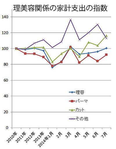 2010年=100。年次は確定値、月次は年に換算して算出。資料・総務省