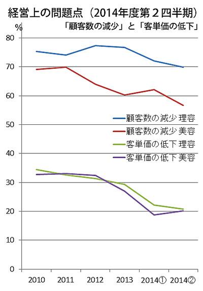 データ/日本政策金融公庫。2013年までは年平均値