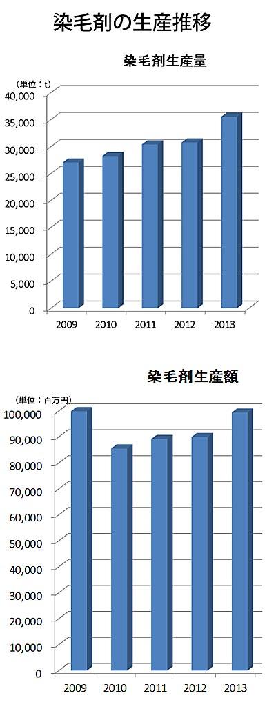 平成25年「薬事工業生産動態統計年報」より