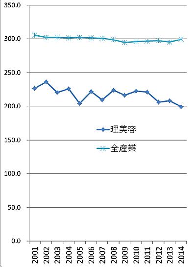 所定内給与額の推移 (単位:千円)
