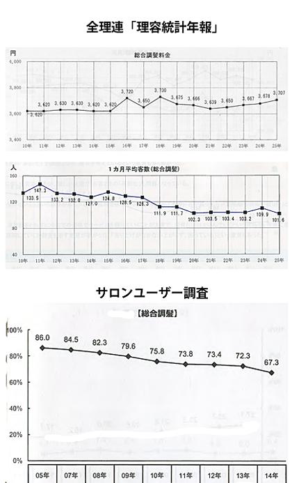 総合調髪 料金の推移と利用回数の推移
