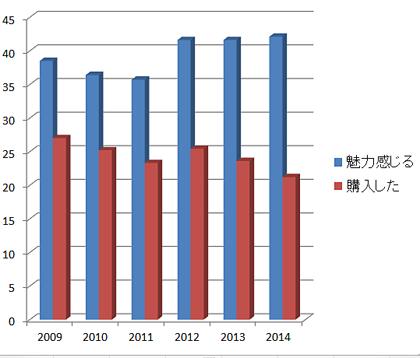 全国理美容製造者協会・サロンユーザー調査2014年より。単位:%