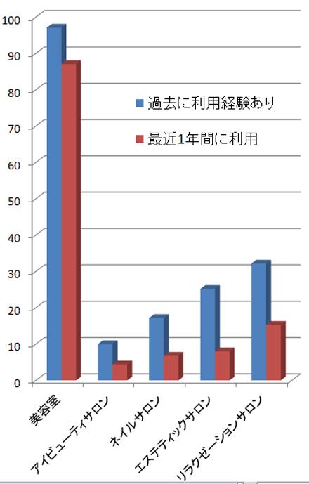 美容系サロンの利用経験・最近1年に利用・利用率(単位は%)