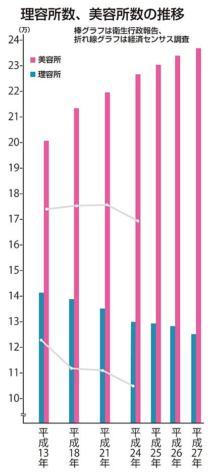 施設数は、経済センサス調査と比べると、かなり乖離している。これは調査目的、手法の違いによる。