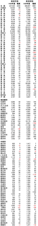 平成27年3月末現在の美容所、美容師数。増減は前年比。