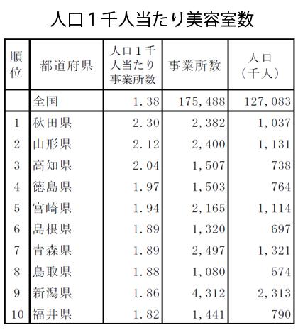平成26年経済センサス‐基礎調査(確報)より