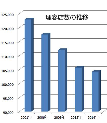 2001年、2006年は事業所・企業統計調査、2012年は経済センサス活動調査、他は経済センサス基礎調査(総務省統計局)