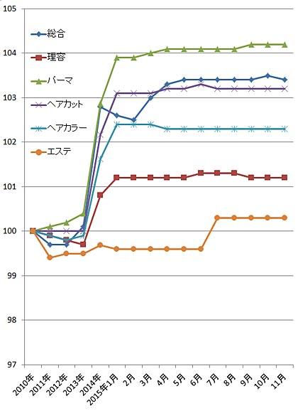 2015年11月の理美容関係の物価指数(総務省)