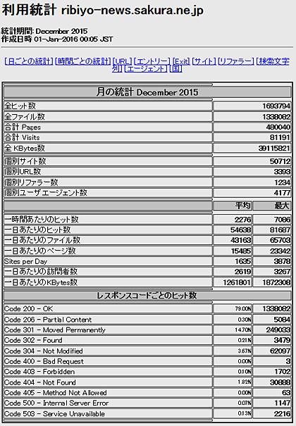 2015年12月「理美容ニュース」アクセス解析