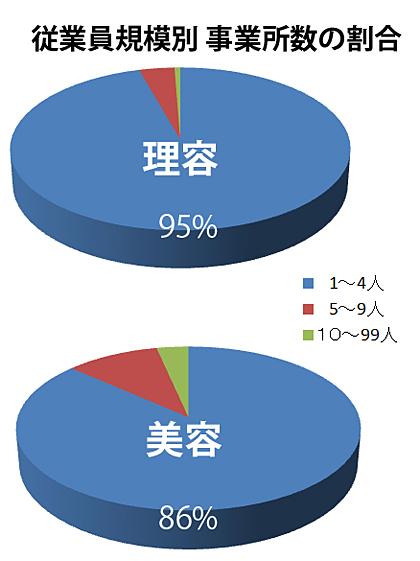 「平成26年経済センサス‐基礎調査」(確報)より