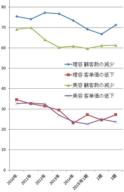 2015年第3四半期景気動向調査「経営上の問題点」から「顧客数の減少」「客単価の低下」(複数回答、単位 %)