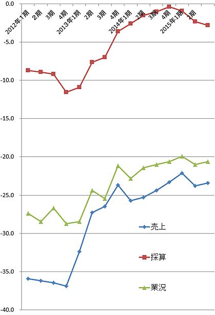美容業のDI 4期平均移動線