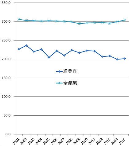 理美容業と全産業の所定内賃金の推移(平成27年賃金構造基本統計調査より、単位:千円)