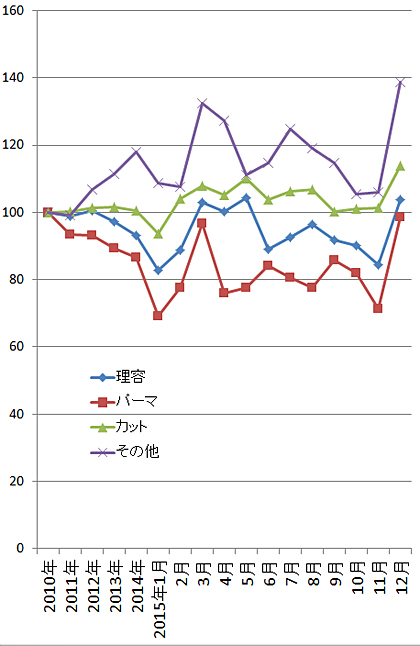 2015年12月の理美容関係の家計支出の指数(家計調査/二人以上の世帯)