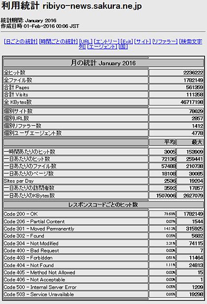 2016年1月「理美容ニュース」アクセス解析