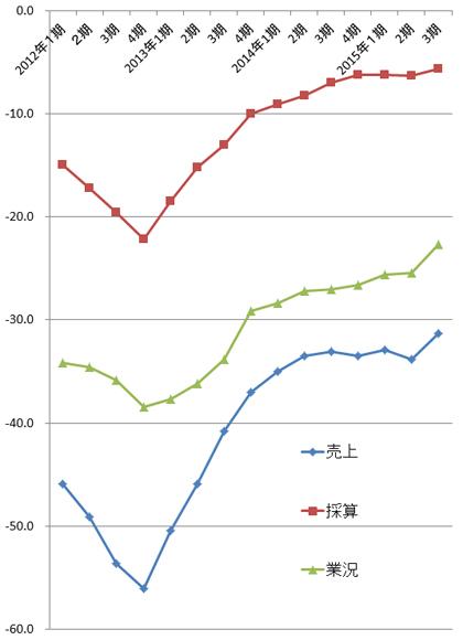 理容業のDI 4期平均移動線(2015年第3四半期)