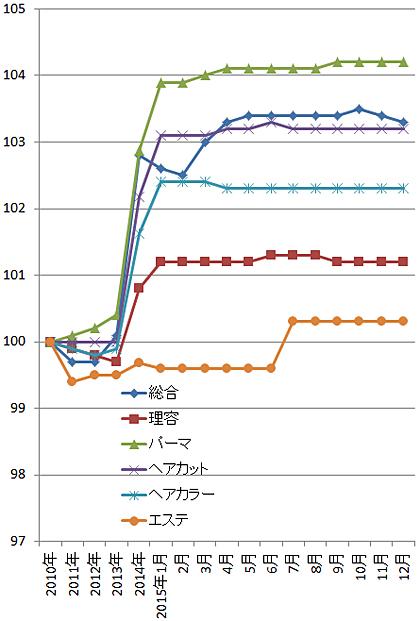 2015年12月の理美容関係の物価指数(総務省)