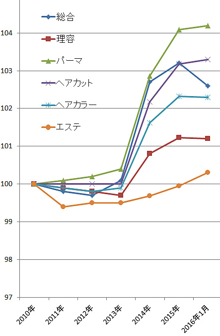 2016年1月の理美容関係の物価指数(総務省)
