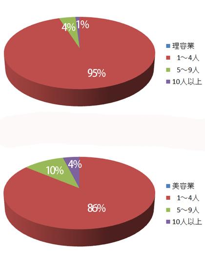 スタッフ数規模別にみる理美容業界(平成26年経済センサス基礎調査より)