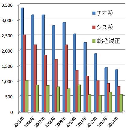 パーマネントウエーブ用剤3種類の生産量の推移(単位 千L)