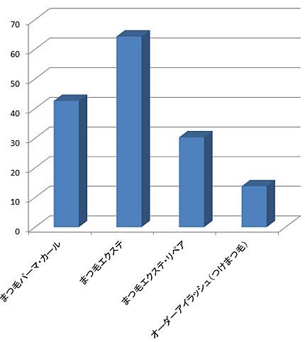 アイビューティサロンでのメニュー利用率(美容センサス2016年上期より)