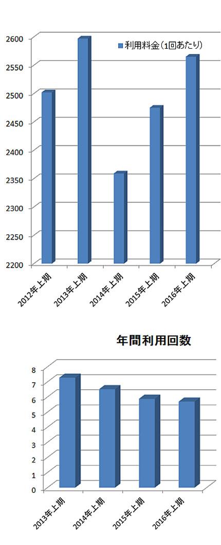 利用料金と年間利用回数の推移(美容センサス2016年上期より)