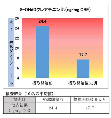 尿中の8-OHdGクレアチニン比の変化