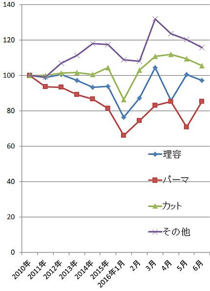 2016年6月の理美容関係の家計支出の指数(2010年=100)