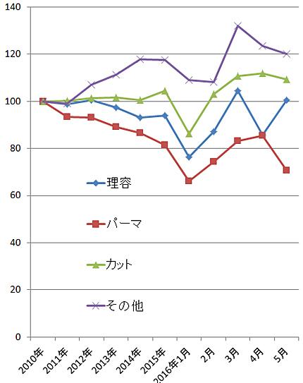 2016年5月の理美容関係の家計支出の指数(2010年=100)