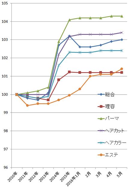 2016年5月の理美容関係の物価指数(総務省)