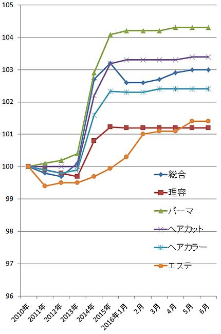 2016年6月の理美容関係の物価指数(総務省)