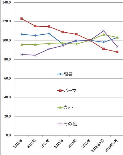 2016年8月の理美容関係の家計支出の指数(2015年=100)