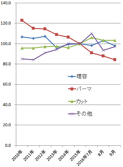 2016年9月の理美容関係の家計支出の指数(2015年=100)