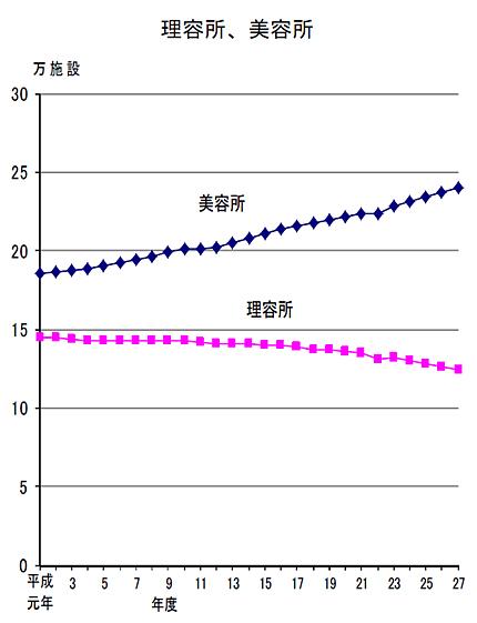 理容所数・美容所数の推移(衛生行政報告より)