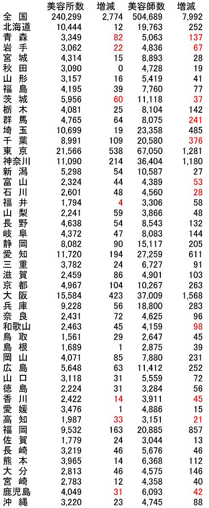 平成27年度衛生行政報告より(増減は前年度比)